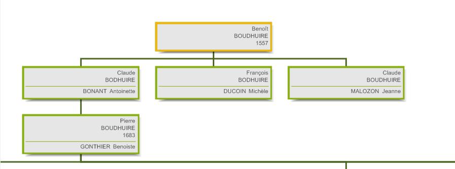 Généalogie BOUD'HUILE - Branche maternelle - génération 1 - Benoît Boudhuire 1557 Echalas