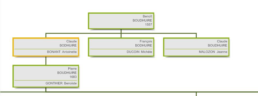 Généalogie BOUD'HUILE - Branche maternelle - génération 2 - Claude Boudhuire 1575 Echalas