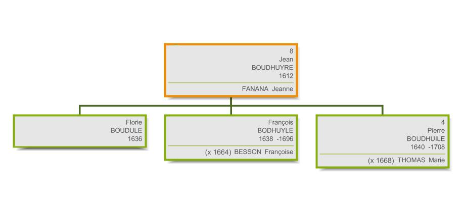 GENERATION 3 - JEAN BOUDHUYRE - 1612