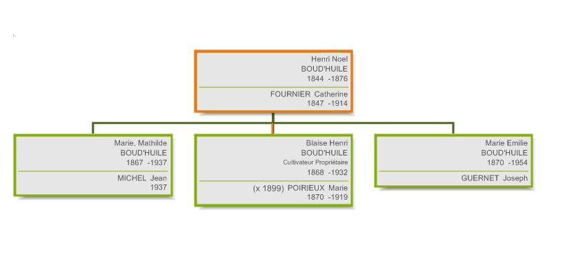 Généalogie Boud'huile - HENRI NOEL BOUD'HUILE - 1844-1876